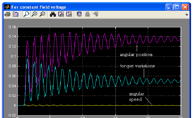 ترجمه مقاله افزایش پایداری دینامیکی سیستم قدرت با استفاده از پایدار کننده سیستم قدرت مبتنی بر منطق فازی
