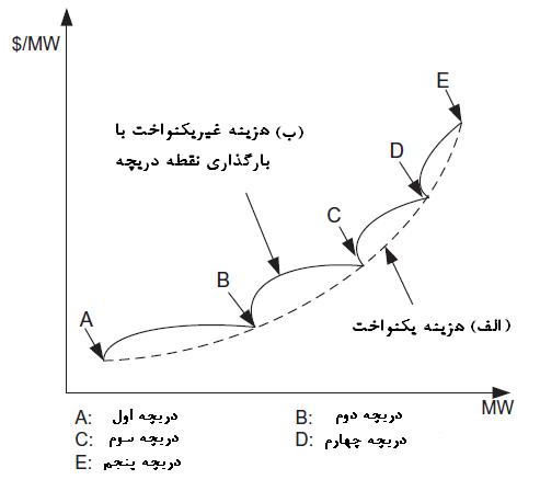 ترجمه مقاله پروژه الگوریتم بهینه سازی ازدحام ذرات مبتنی بر مالتی ایجنت ترکیبی برای توزیع اقتصادی برق
