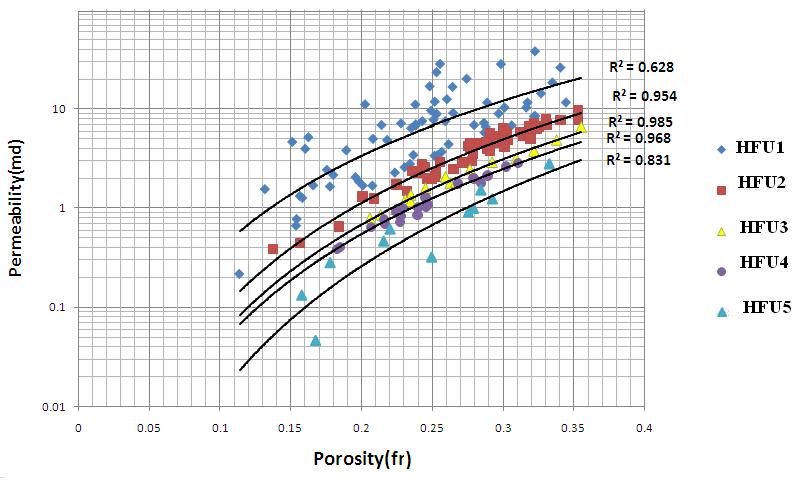 مقاله تعیین گونه های سنگی پتروفیزیکی با استفاده از تکنیک آنالیز خوشه ای
